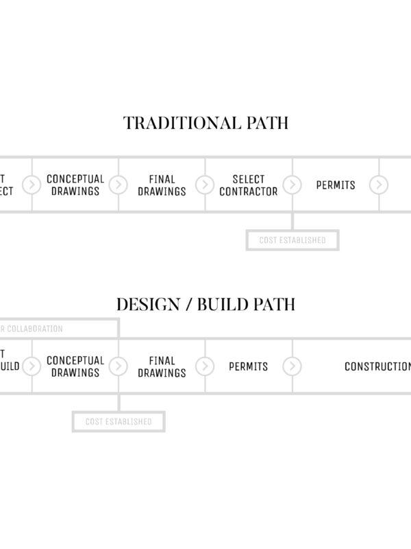 MRC Process